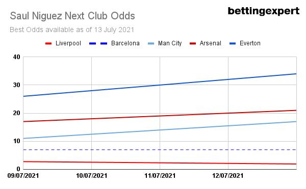Saul Liverpool Transfer Odds, Saul Next Club Odds