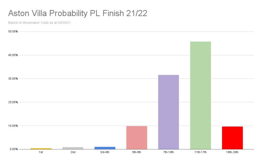 Aston Villa Probability PL Finish 21_22