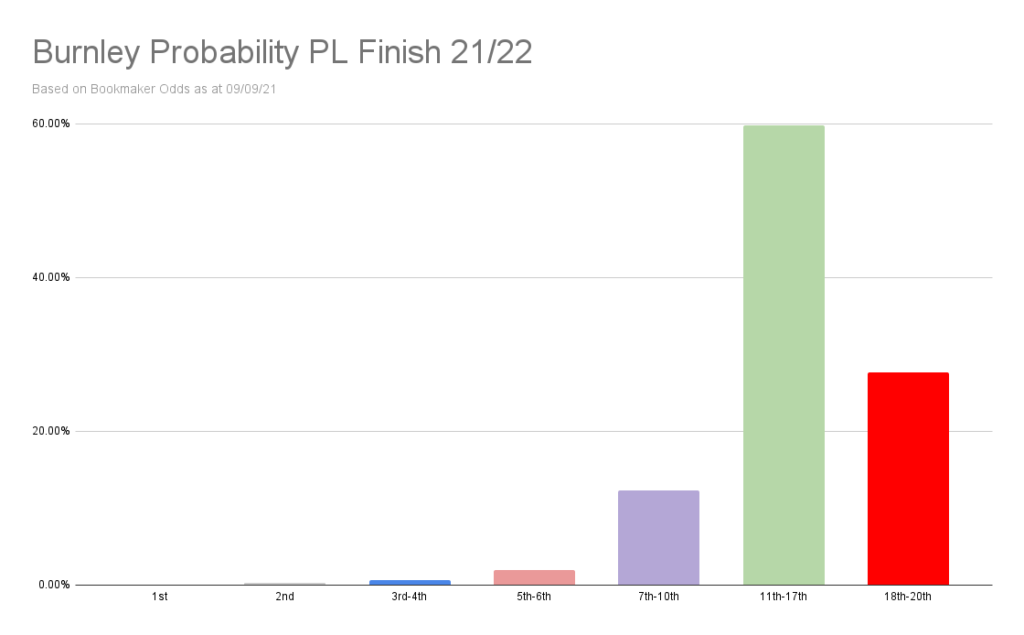 Burnley Probability PL Finish 21_22