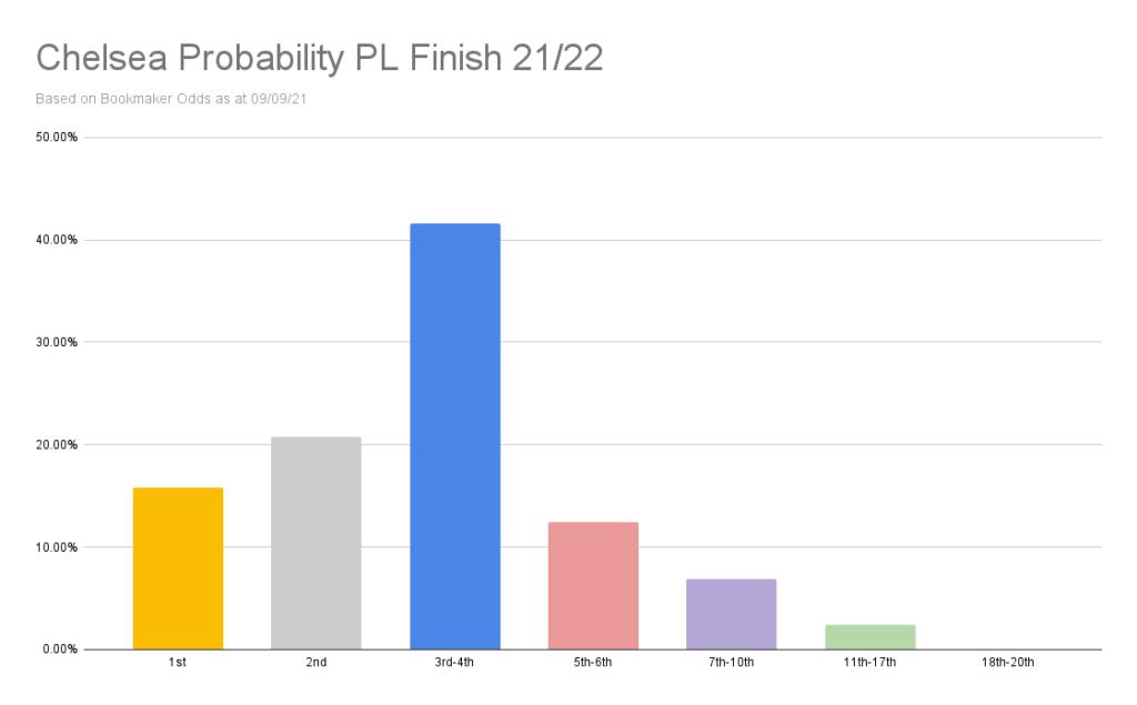 Chelsea Probability PL Finish 21_22