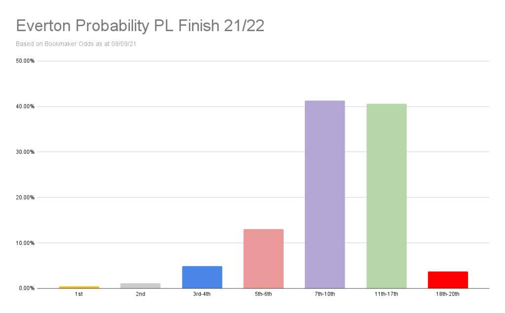 Everton Probability PL Finish 21_22