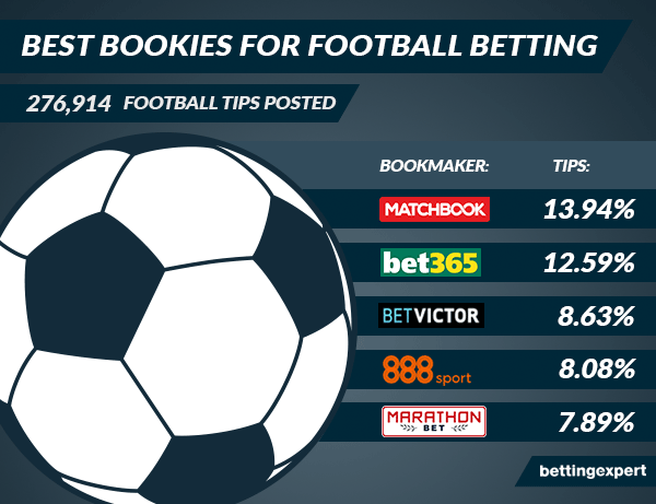 Top 5 bookmakers for football betting according to bettingexpert