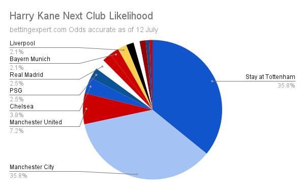 Harry Kane Next Club likelihood 12 July