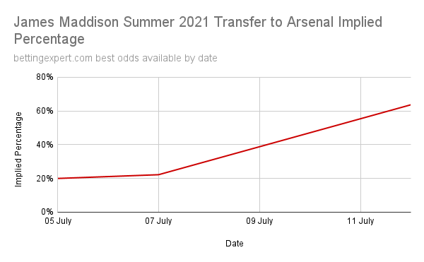 James Maddison Arsenal Transfer Likelihood