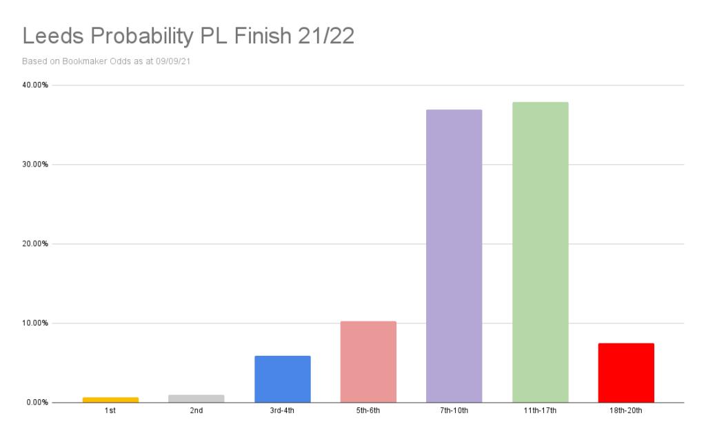 Leeds Probability PL Finish 21_22