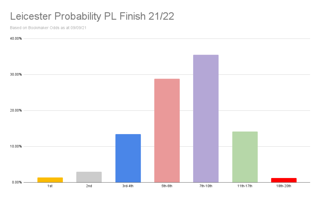Leicester Probability PL Finish 21_22