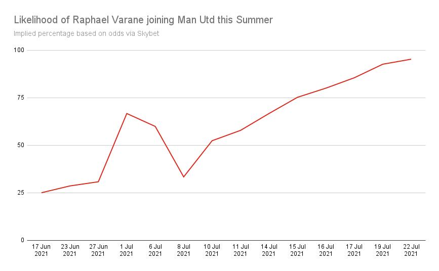 Raphael Varane Next Club Man Utd Odds