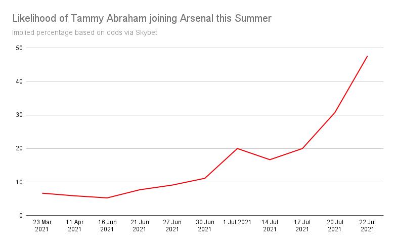 Tammy Abraham Next Club Arsenal Odds
