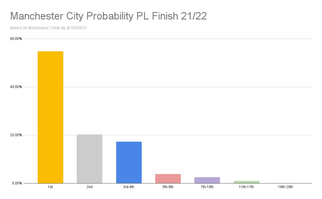 Man City Premier League odds