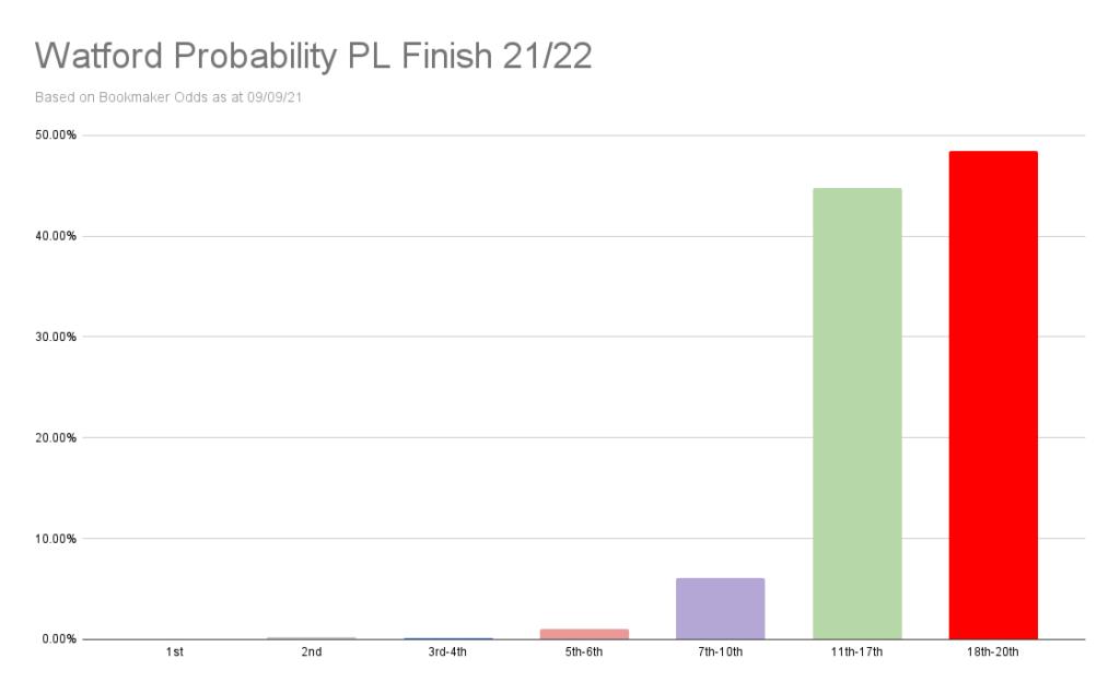 Watford Probability PL Finish 21_22