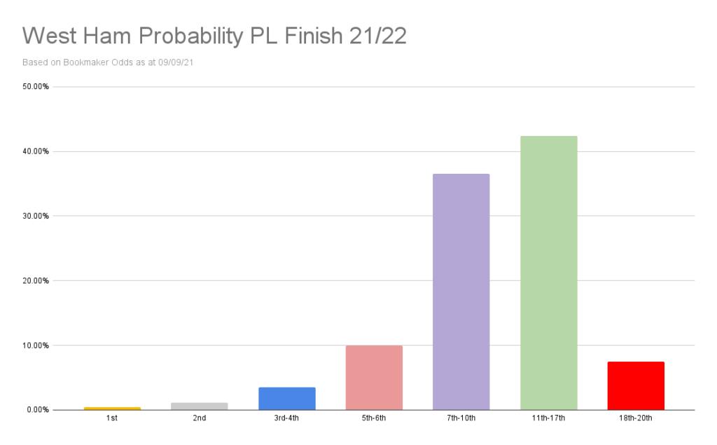 West Ham Probability PL Finish 21_22