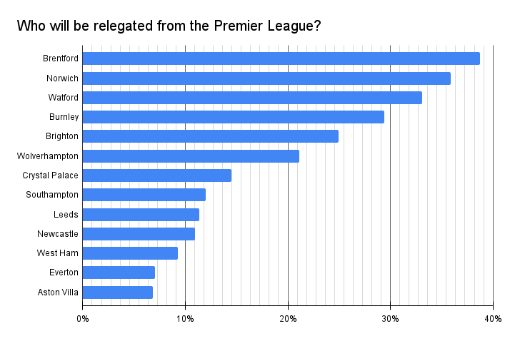 Who will be relegated from the Premier League?