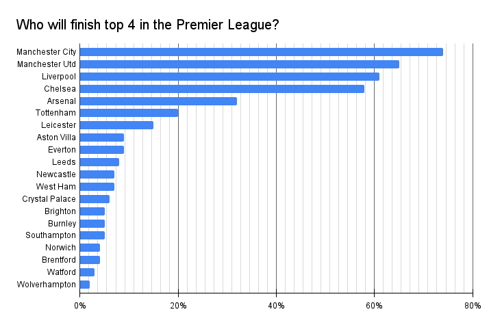 Who will finish top 4 in the Premier League this season?