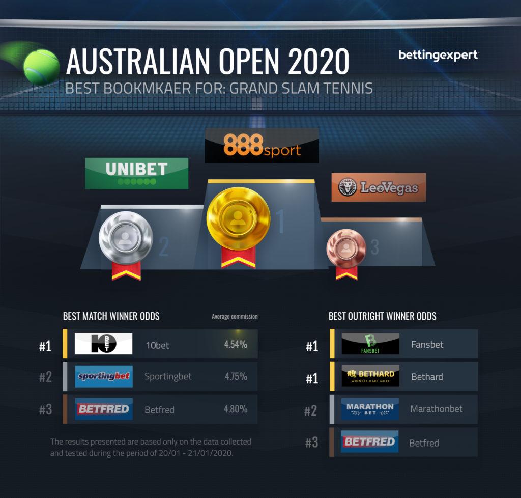 Best Bookmaker For Australian Open