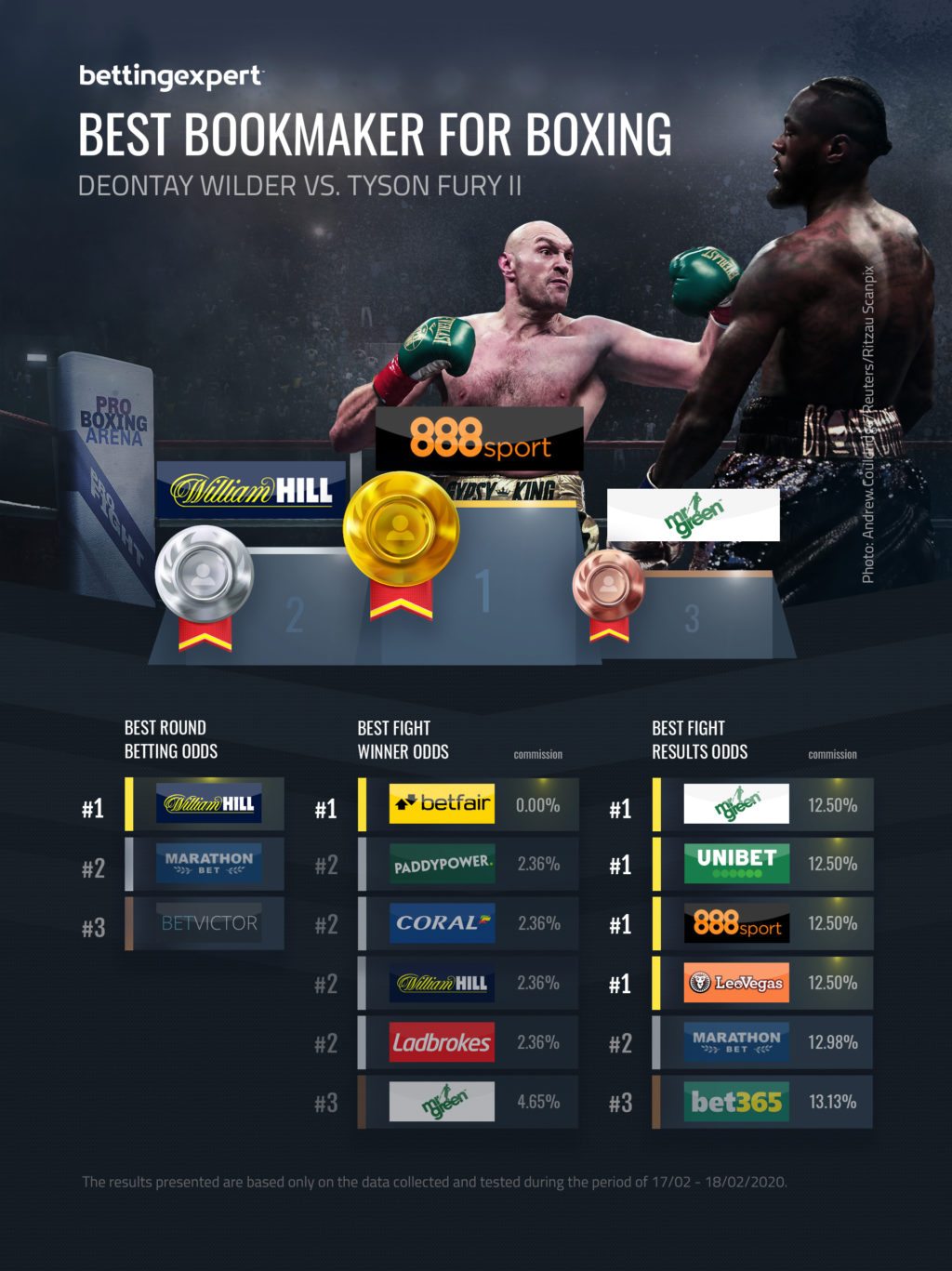 Best Bookmaker For Boxing