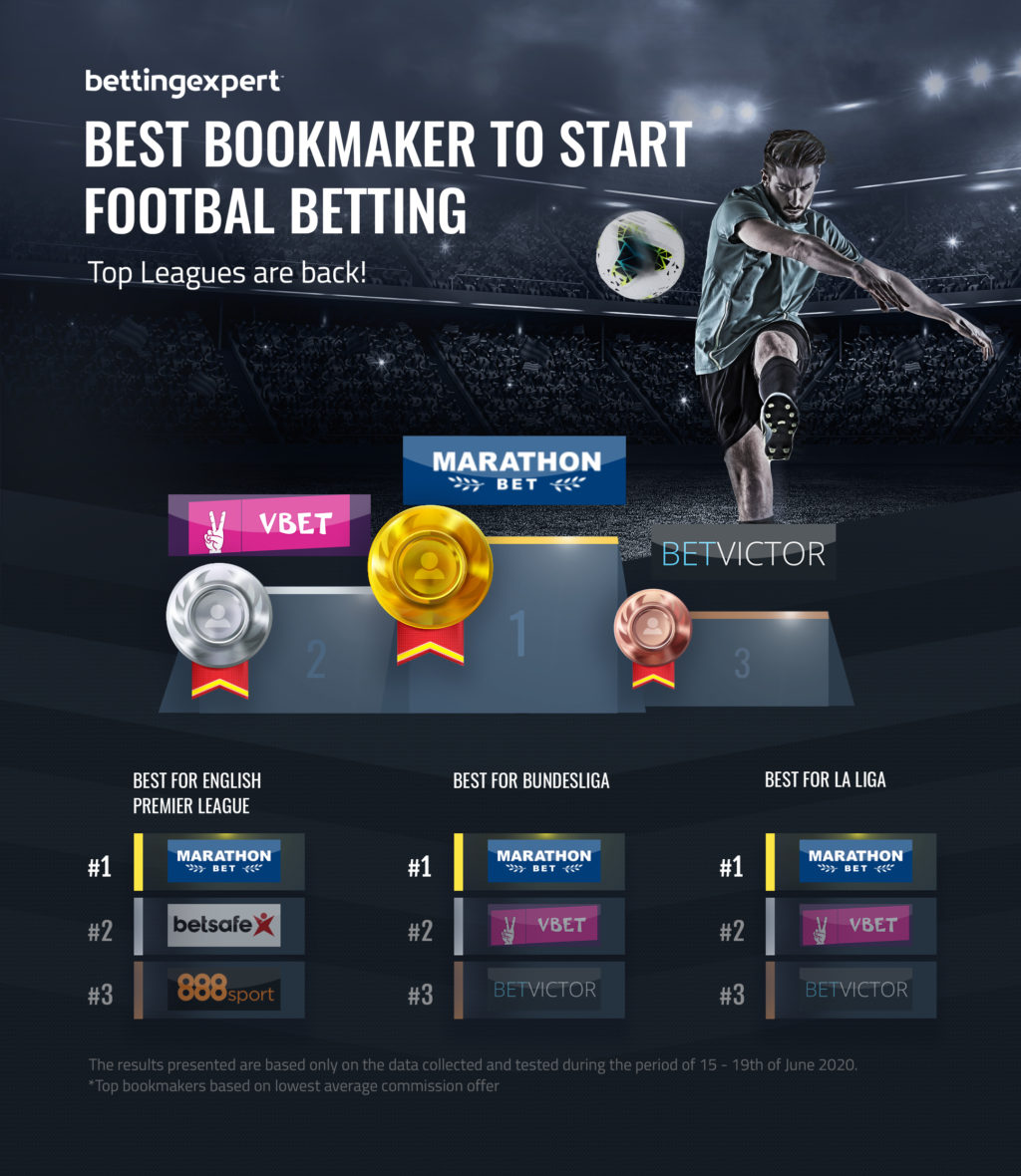 Best Bookmaker to bet again on football
