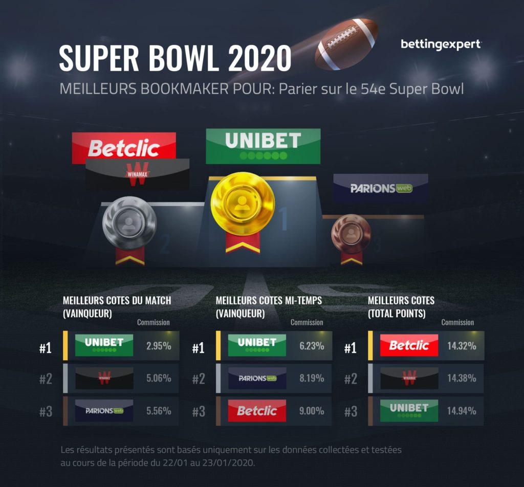 Meilleur bookmaker pour les paris Super Bowl
