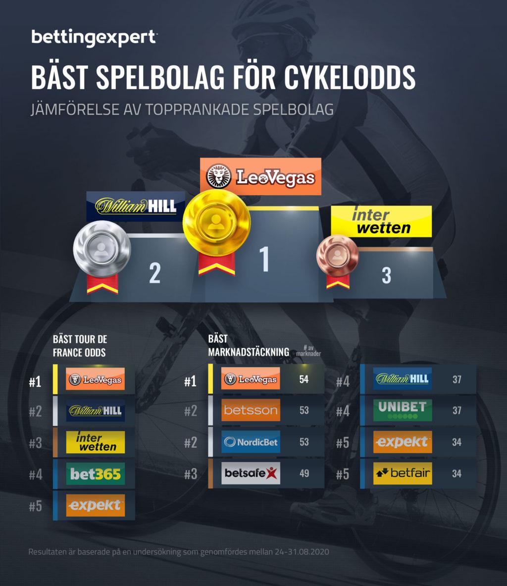 Bästa spelbolag för cykelodds