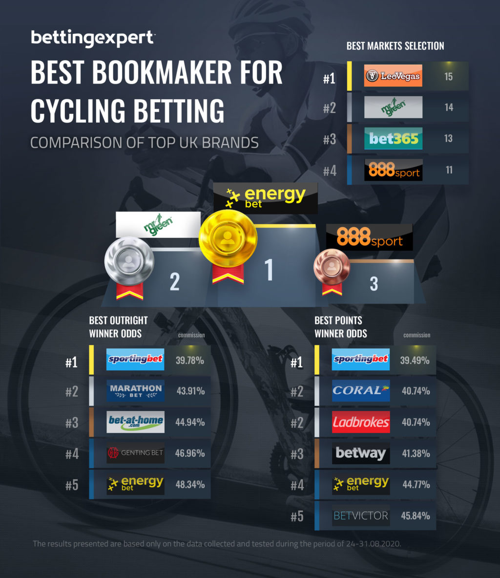 Best Bookmaker for Cycling Bettin