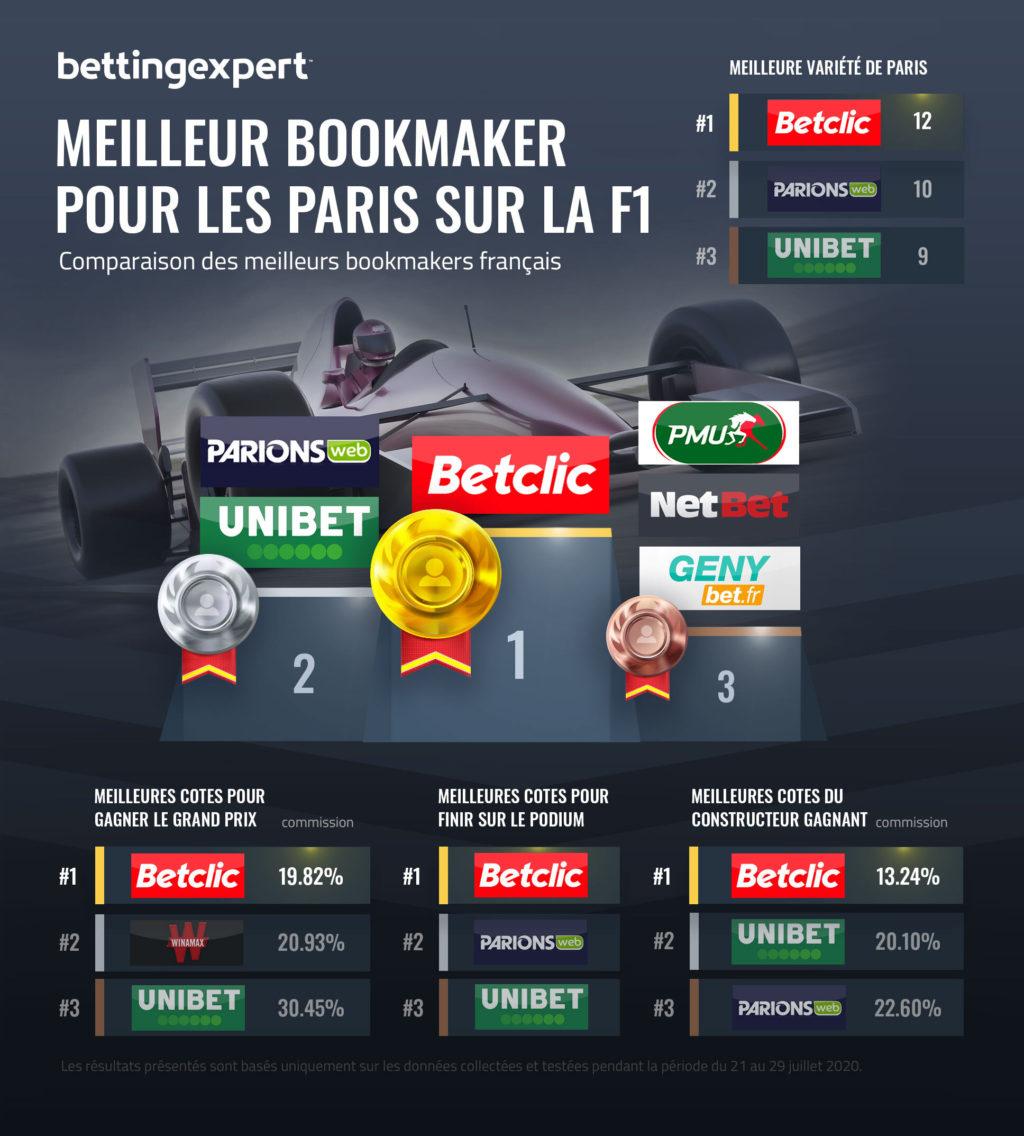 Meilleur bookmaker pour parier sur la Formule 1