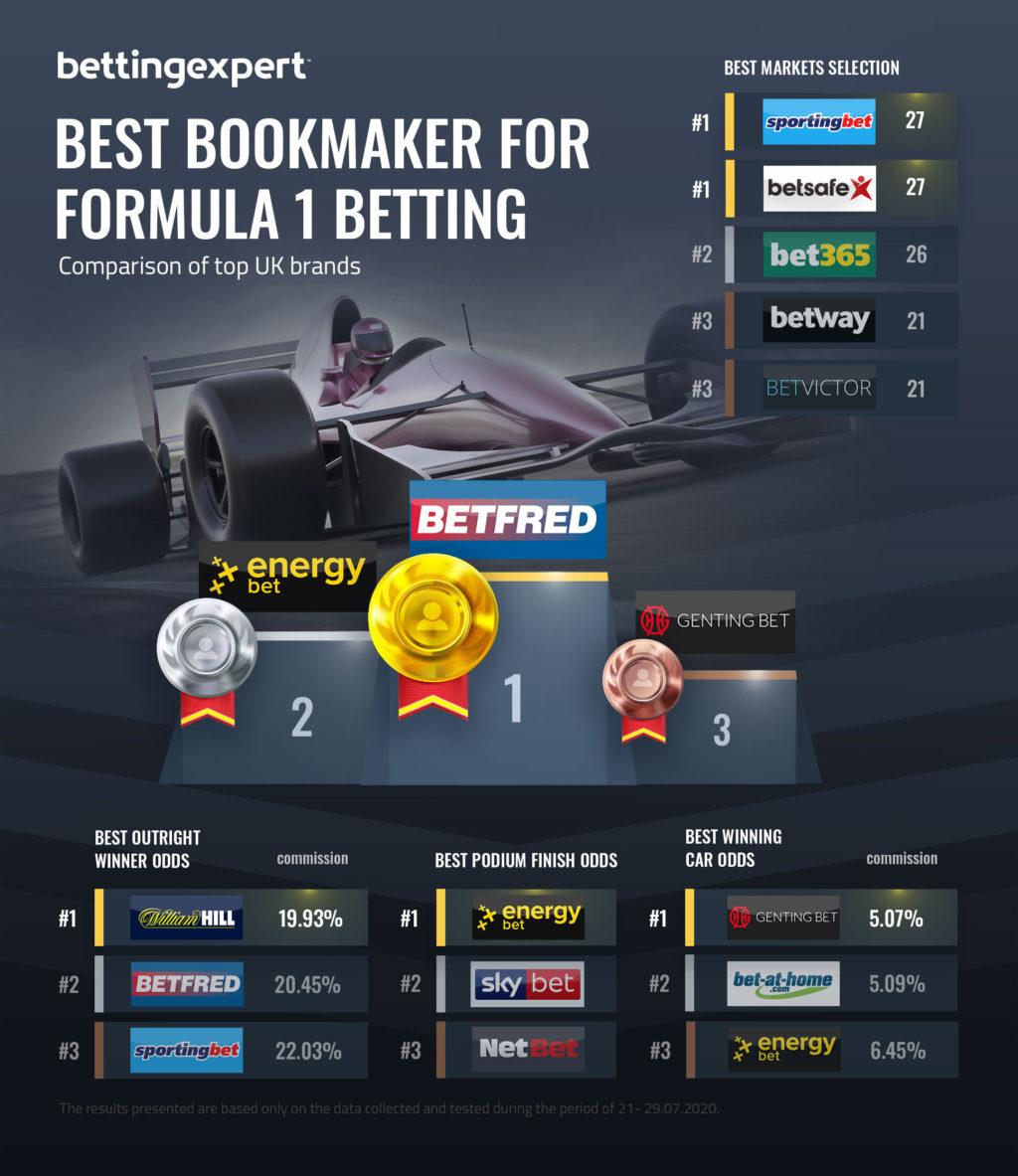 Best Bookmaker For Formula 1