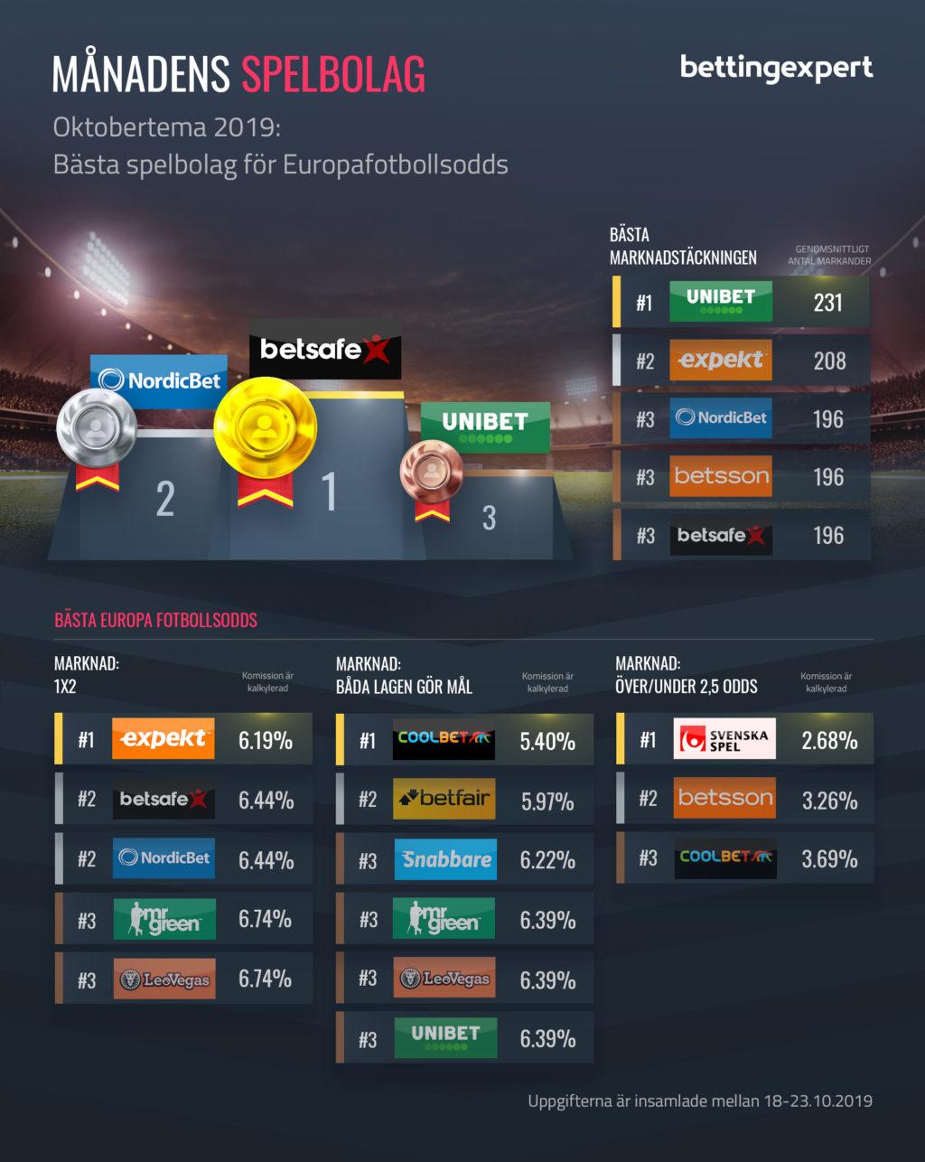 Bästa spelbolag för Europafotbollsodds