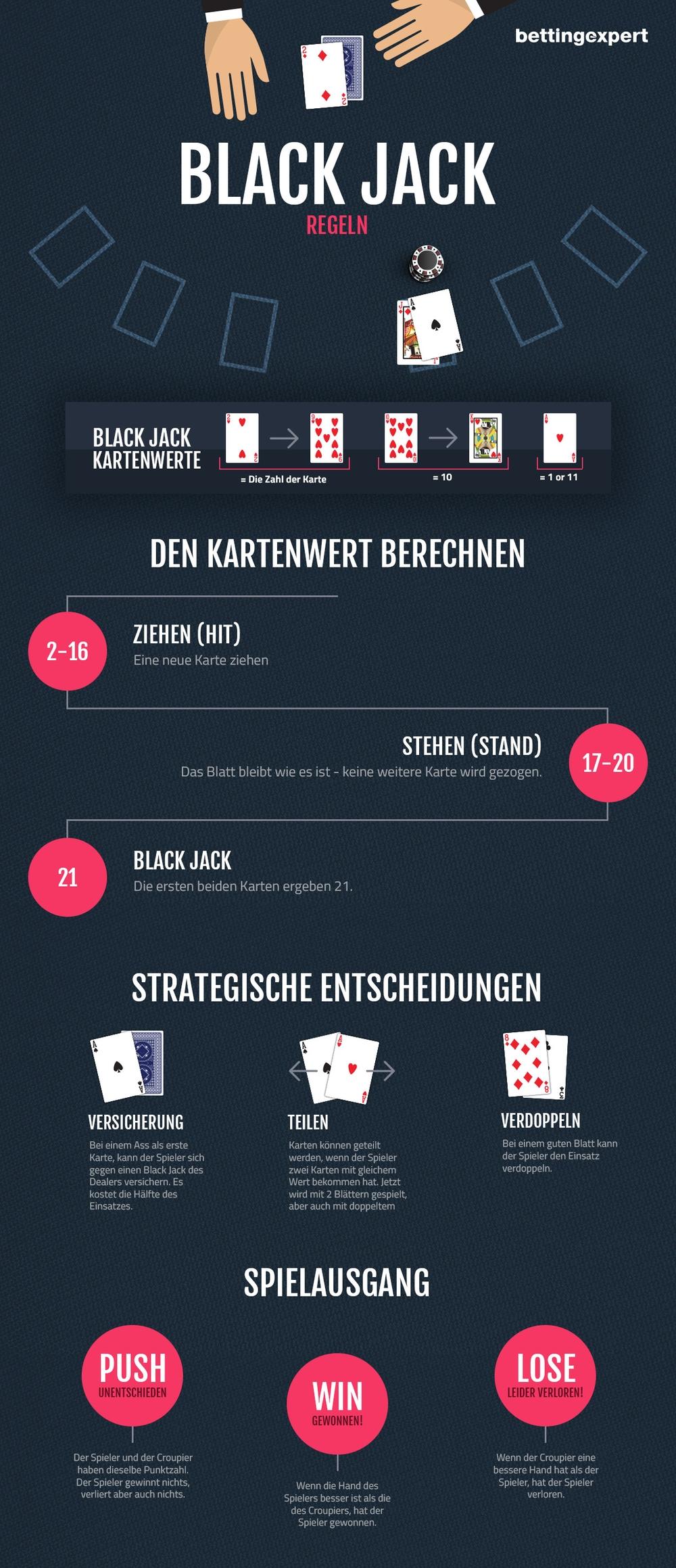 Blackjack Regeln ganz einfach und übersichtlich erklärt