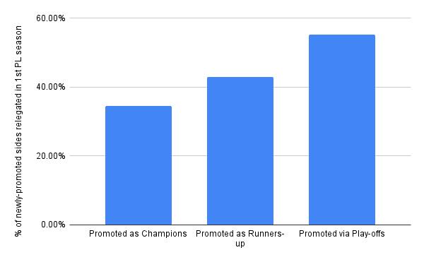 Premier League relegation newly promoted sides