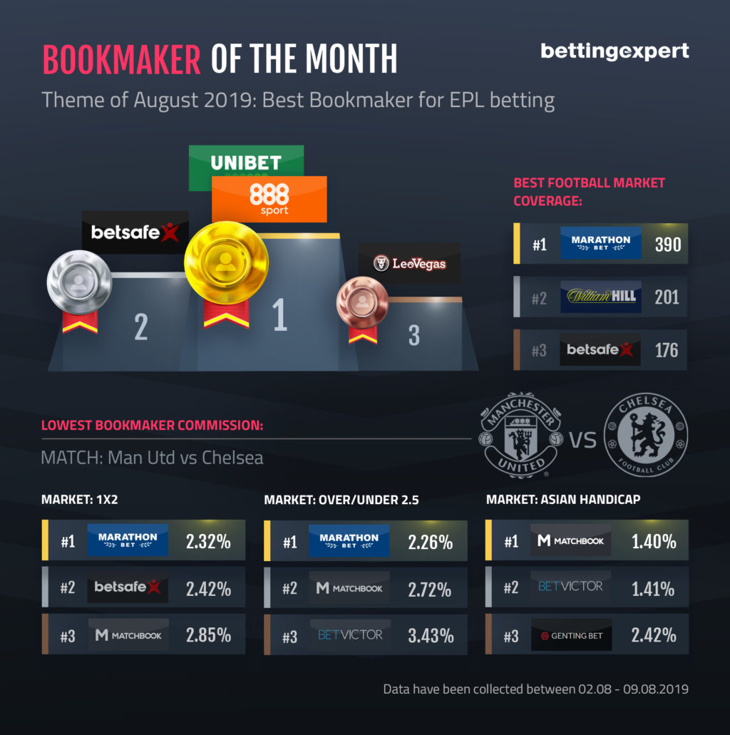 Bookmaker For EPL Betting