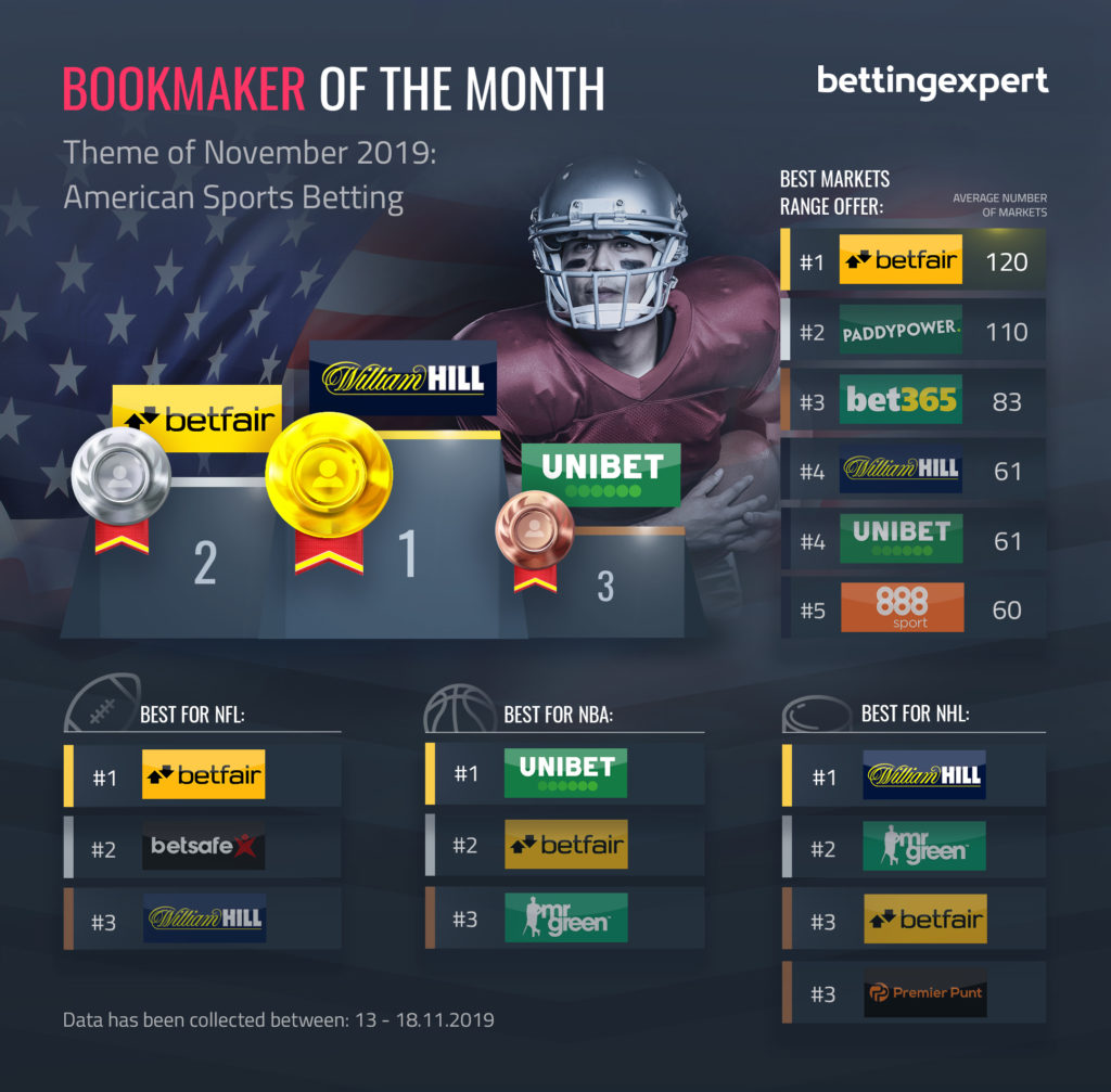 Best Bookmaker For American Sports Betting
