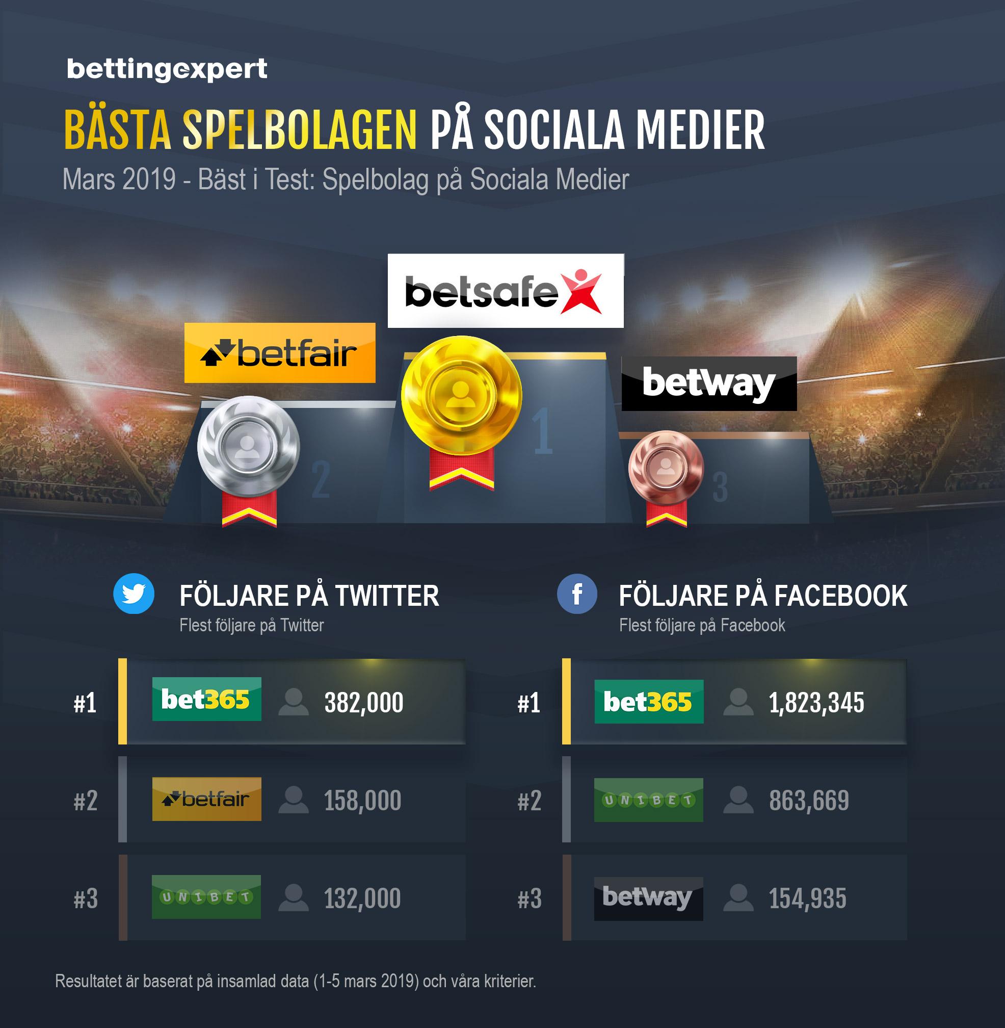 Bäst Spelbolag Sociala Medier