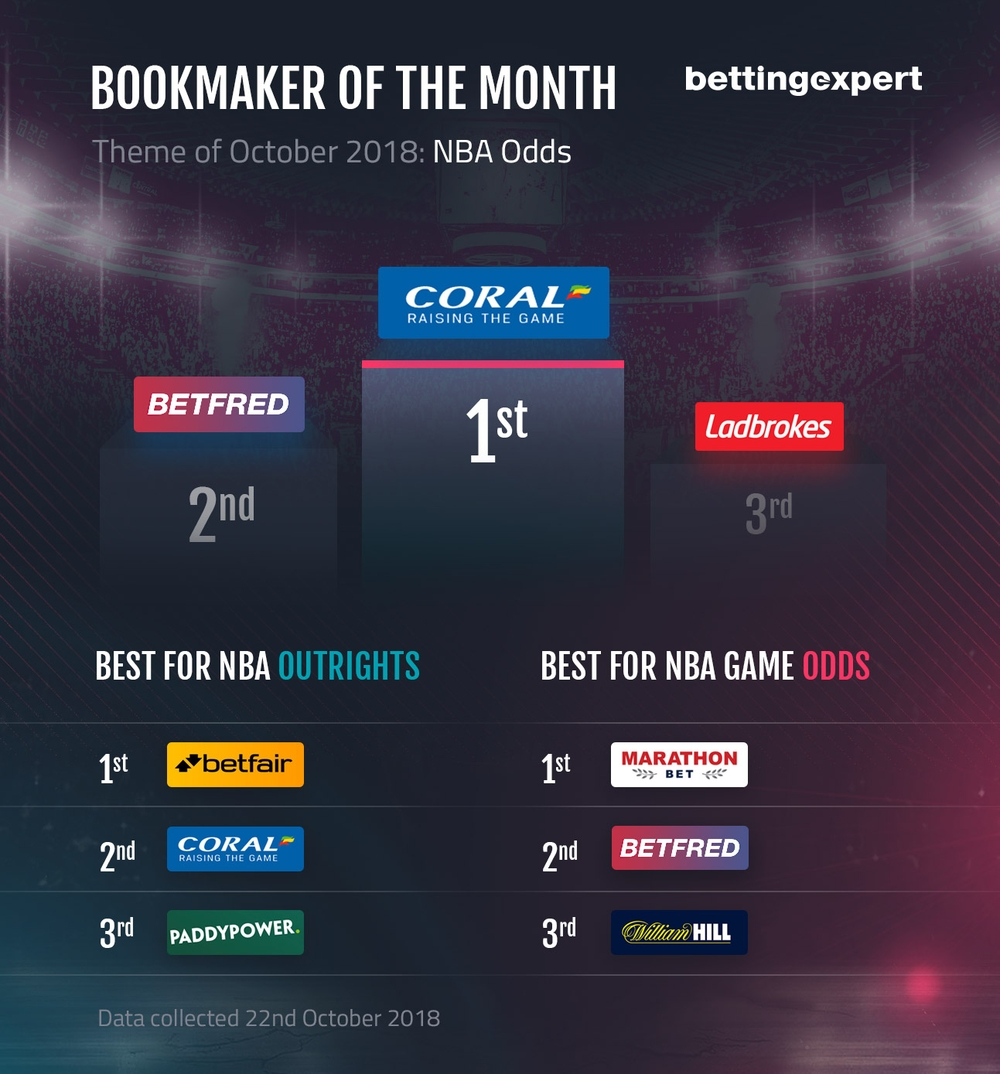 Best Bookmakers For NBA Outright Odds